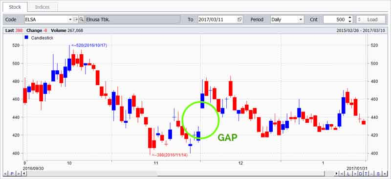 Mengenal Support dan Resistance Dalam Grafik Perdagangan Saham 09 - Finansialku