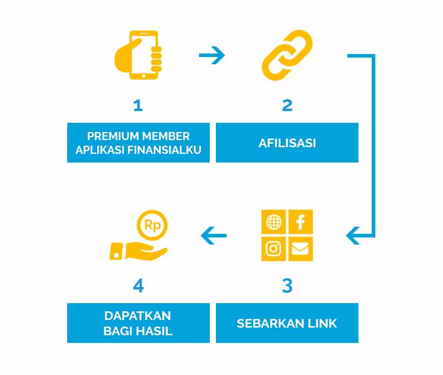 Cara Kerja Program Afiliasi Finansialku.com