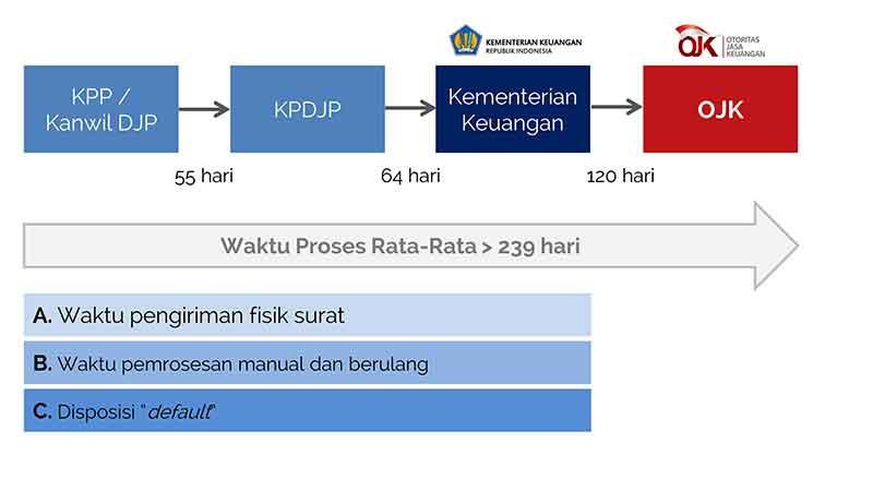Setelah Tax Amnesty, AEOI Mulai Jalan Pajak Dapat Akses Data Nasabah Bank 2 - Finansialku