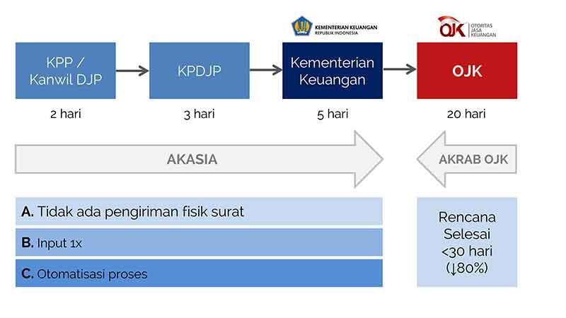 Setelah Tax Amnesty, AEOI Mulai Jalan Pajak Dapat Akses Data Nasabah Bank 3 - Finansialku