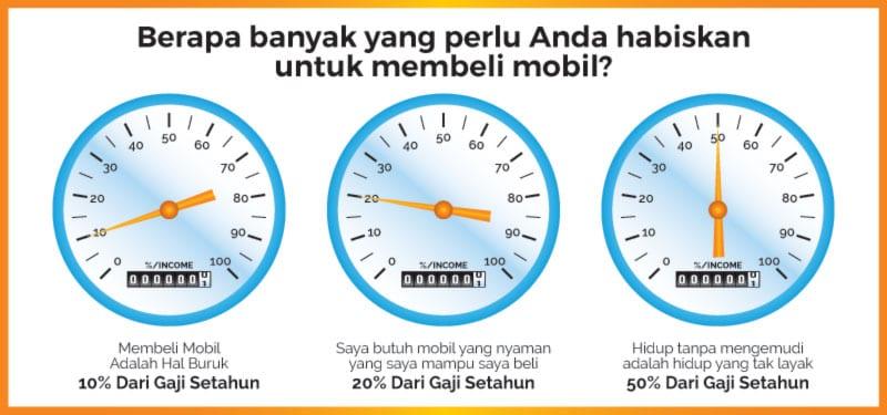 Beli Mobil Baru, Harga Berapa yang Saya Sanggup Speedometer- Finansialku