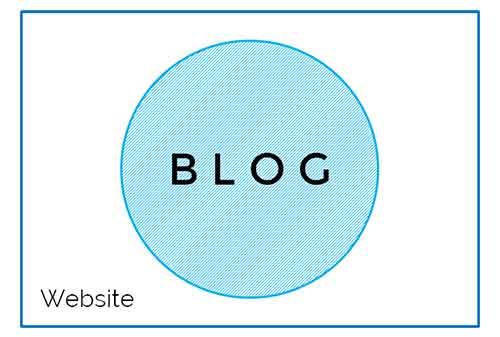 Bisnis yang Menguntungkan Sebagai Blogger Ini Model Bisnisnya dan Berapa Keuntungannya 3 - Finansialku