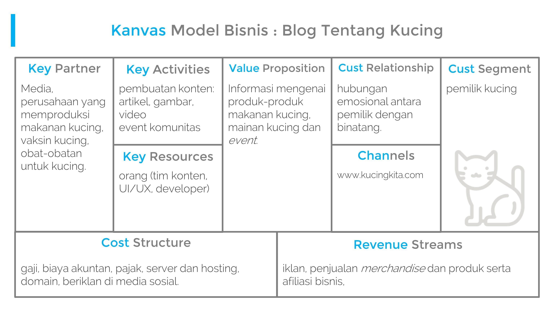 Bisnis yang Menguntungkan Sebagai Blogger Ini Model Bisnisnya dan Berapa Keuntungannya 7 - Finansialku