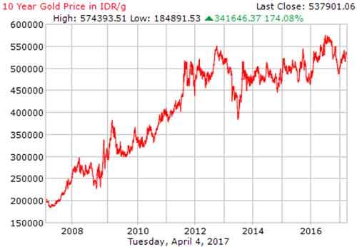 Cara Investasi Emas Batangan dengan Berkebun Emas, Apakah Menguntungkan atau Tidak?