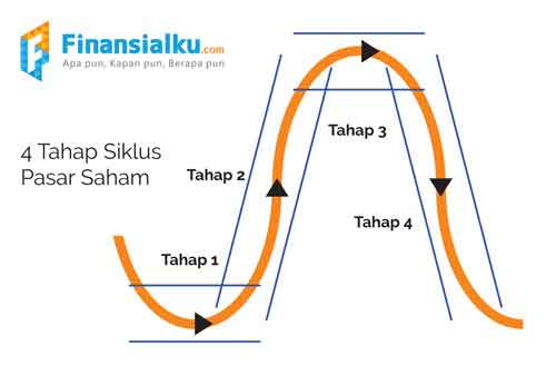 Cara Mengambil Keuntungan dari Tren Pergerakan Harga dan Siklus di Pasar Saham Part #2 02 - Finansialku