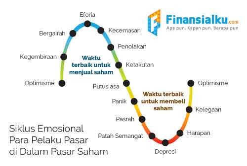 Cara Mengambil Keuntungan dari Tren Pergerakan Harga dan Siklus di Pasar Saham Part #2 04 - Finansialku