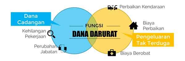 Dana Darurat