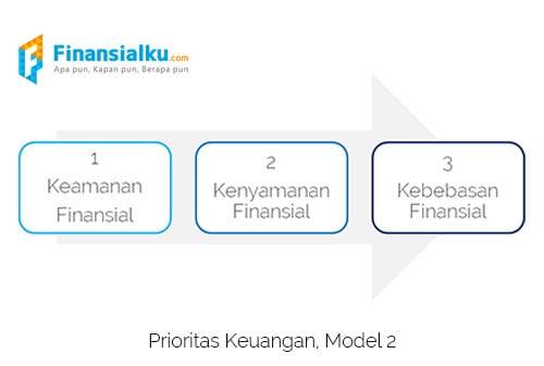 [Jurnal] Skala Prioritas dan Cara Mengatur Keuangan Rumah Tangga Pilih Lunasi Utang atau Beli Rumah 2 - Finansialku