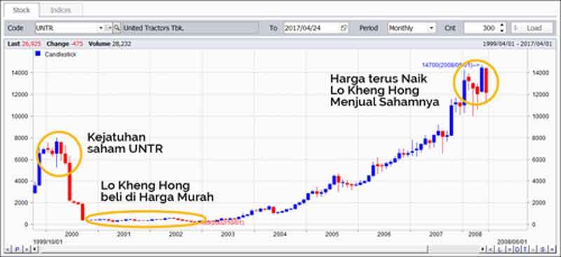 Kisah Sukses Lo Kheng Hong, Investor yang Bebas Finansial 07 - Finansialku