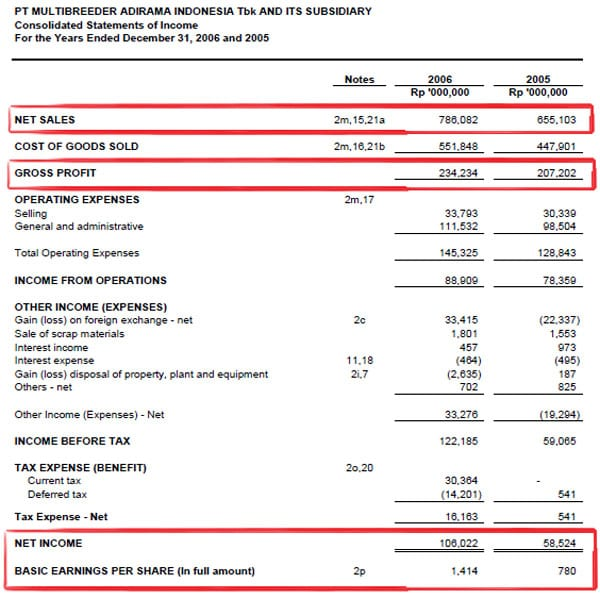 Kisah Sukses Lo Kheng Hong, Investor yang Bebas Finansial 09 - Finansialku