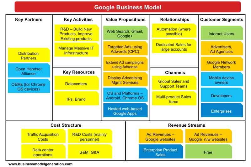 Contoh Business Plan dan Cara Membuat Rencana Bisnis