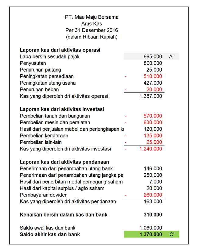 Download Ebook Gratis Analisis Laporan Keuangan