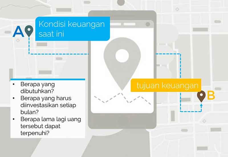 Slide Perencanaan Keuangan Rencana Keuangan Sebagai GPS untuk Masa Depan dan Tujuan Keuangan Anda 02 - Finansialku