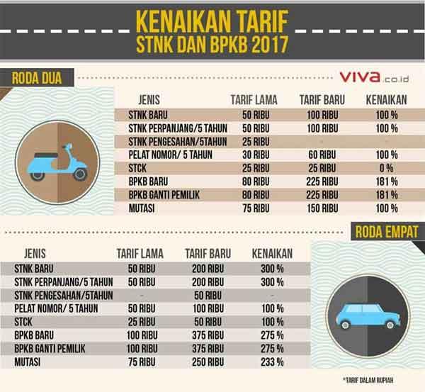 7 Pengeluaran Tambahan Jika Anda Membeli Mobil Bekas 03 - Finansialku