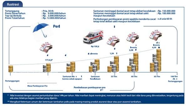 Asuransi Pendidikan dan Tabungan Pendidikan, Apa Bedanya (Ada Contoh) 05 - Finansialku