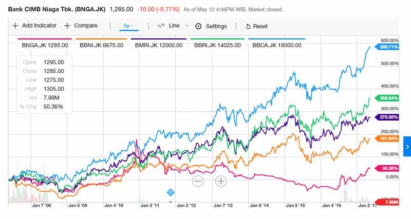 Grafik 5 Bank BUKU IV
