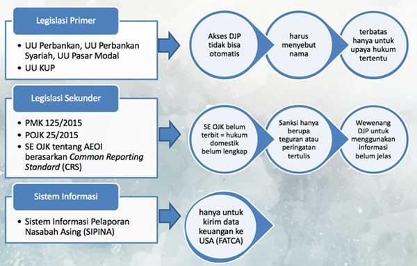 Setelah Amnesti Pajak Berakhir Kehadiran AEOI (Automatic Exchange Of Information) di Indonesia 03 - Finansialku