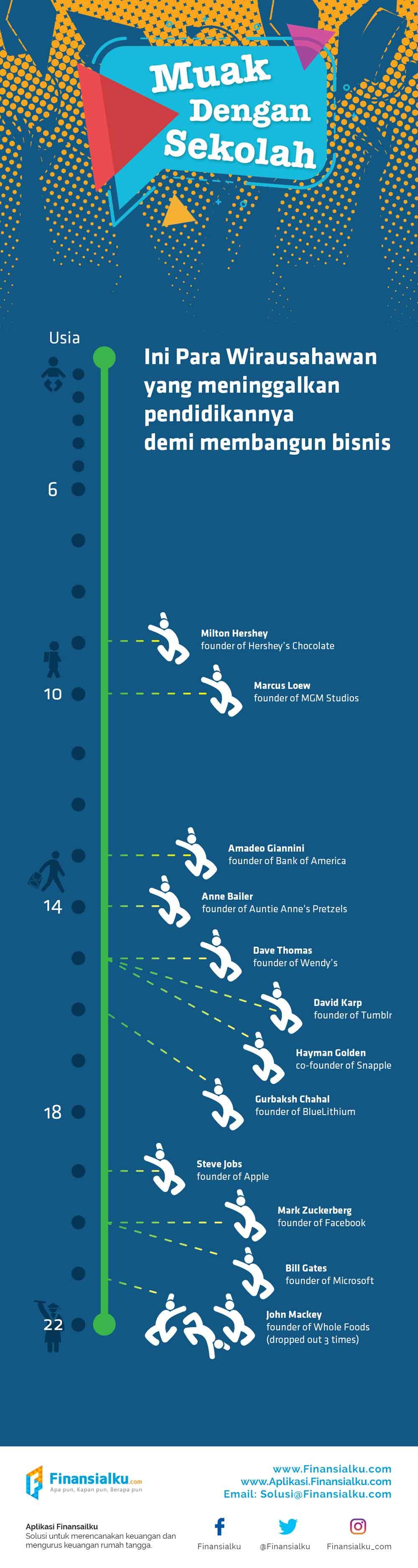 Infografis Muak dengan Sekolah Ini Para Wirausahawan Sukses yang Meninggalkan Pendidikannya 02 - Finansialku