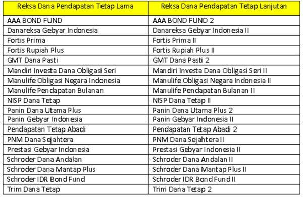 Investasi Reksadana Jatuh Tempo pada Reksadana 03 - Finansialku