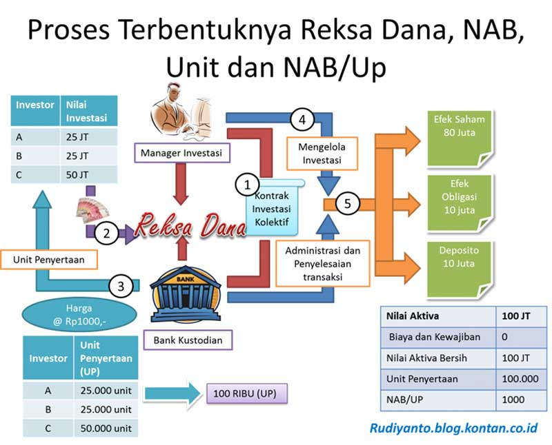 Investasi Reksadana Memahami Bagaimana Reksadana Terbentuk 03 - Finansialku
