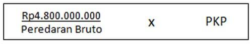 PPh Pasal 17 (Pajak Penghasilan Pasal 17) Tarif, Cara Hitung dan Pelaporannya 04 - Finansialku