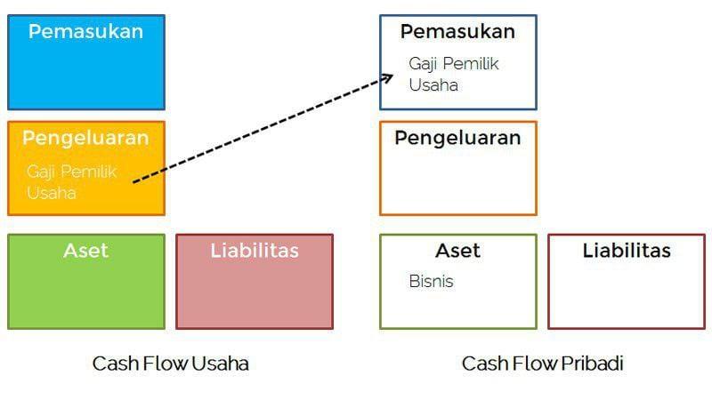 Apa Kaitan antara Mengurus Keuangan Pribadi dan Keuangan Bisnis 02 - Finansialku