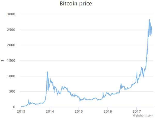 Definisi Bitcoin Adalah 03 - Finansialku