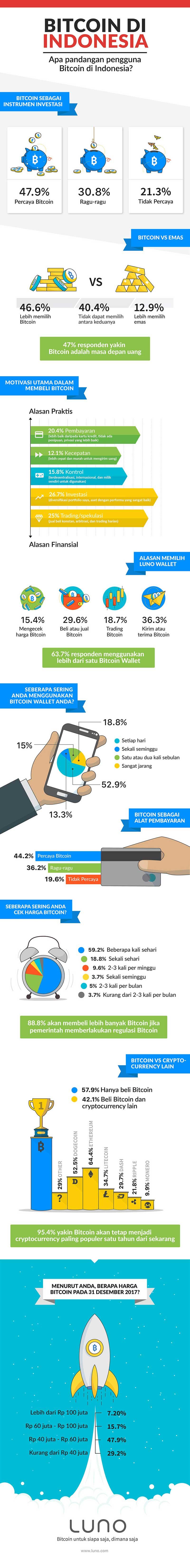 Infografis Penggunaan Bitcoin di Indonesia serta Prediksi Harga Bitcoin pada Akhir Tahun 2017 03 - Finansialku