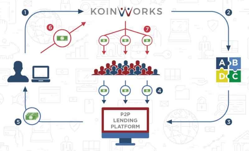 Masih Bingung Mau Menggunakan Pinjaman Online untuk Modal Bisnis 7 Hal Ini Harus Anda Pertimbangkan 03 - Finansialku