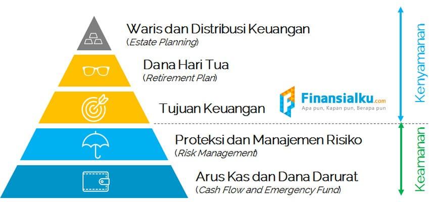 Piramida Perencanaan Keuangan Finansialku