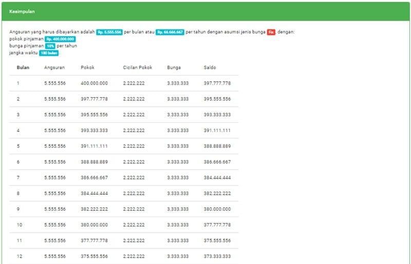 TERNYATA! Simulasi KPR untuk Kredit Apartemen Indent (Studi Kasus KPR BTN) 05a - Finansialku