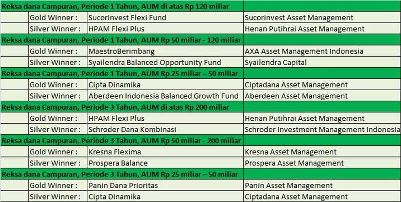 Jawara Reksa Dana Pada Perhelatan Bareksa Kontan 2017 Fund Award 03 - Finansialku