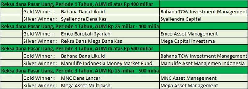 Jawara Reksa Dana Pada Perhelatan Bareksa Kontan 2017 Fund Award 04 - Finansialku