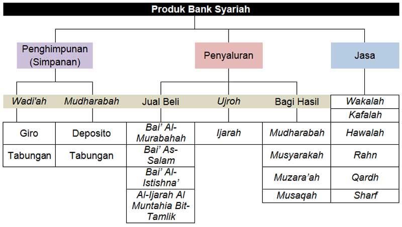 Mau Tahu Informasi Produk Bank Syariah Baca Artikel Ini Dulu! 02 - Finansialku
