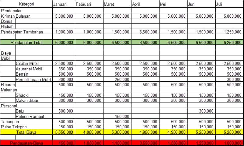 Mahasiswa Belajar Menyusun Anggaran 03 - Finansialku