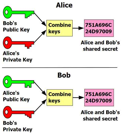 Public Key dan Private Key, Kunci Mengamankan Bitcoin Anda 03 - Finansialku