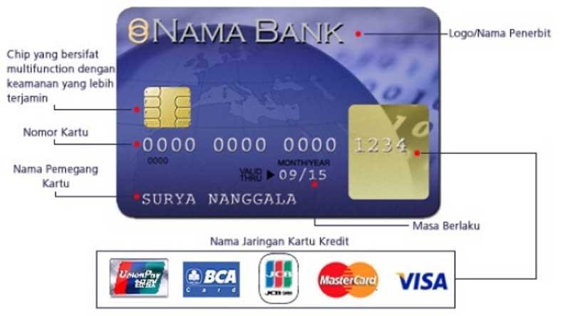 Apa Sih Fungsi Nomor Kartu Kredit - Bentuk Kartu Kredit 02 Finansialku