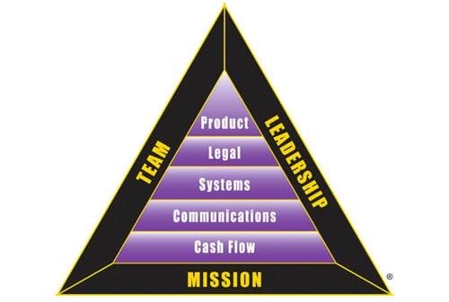 Belajar Keuangan 03 BI Triangle Finansialku