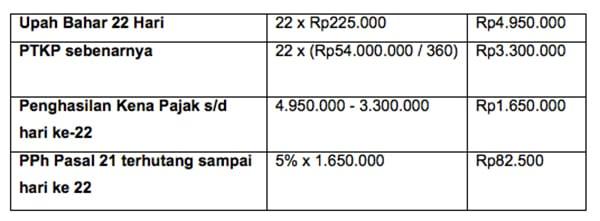 Cara Hitung pajak PPH Pasal 21 02 Finansialku