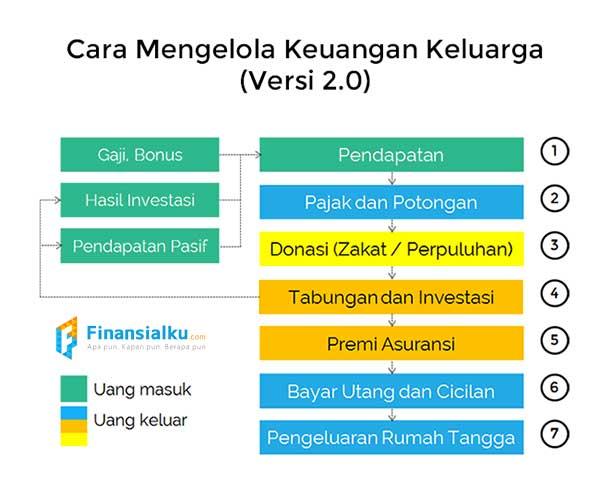 Inilah 4 Rahasia Financial Freedom - Tabel Mengelola Keuangan Keluarga Finansialku
