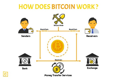 Mekanisme Cryptocurrency & Bitcoin 01 Finansialku