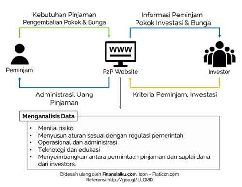 Peer-to-Peer-Lending-01-Finansialku