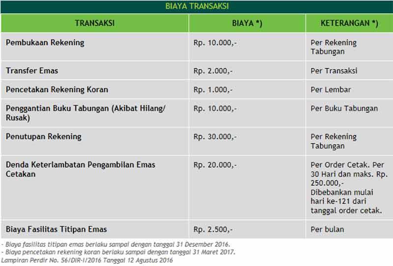 Program Tabungan Emas Pegadaian 04 Finansialku