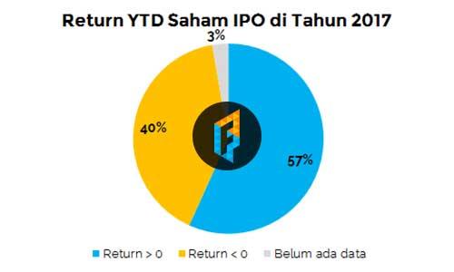 Saham Pemenang 2017 21 Perusahaan IPO Cetak Return Positif - Finansialku