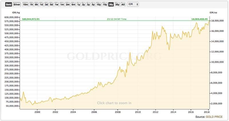 Emas-untuk-Menahan-Inflasi-(inflation-hedging)-2-Finansialku