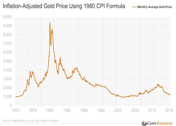 Emas-untuk-Menahan-Inflasi-(inflation-hedging)-3-Finansialku