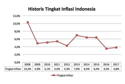 Emas-untuk-Menahan-Inflasi-(inflation-hedging)