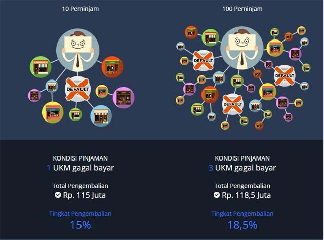 Modalku Strategi Investasi P2P Lending