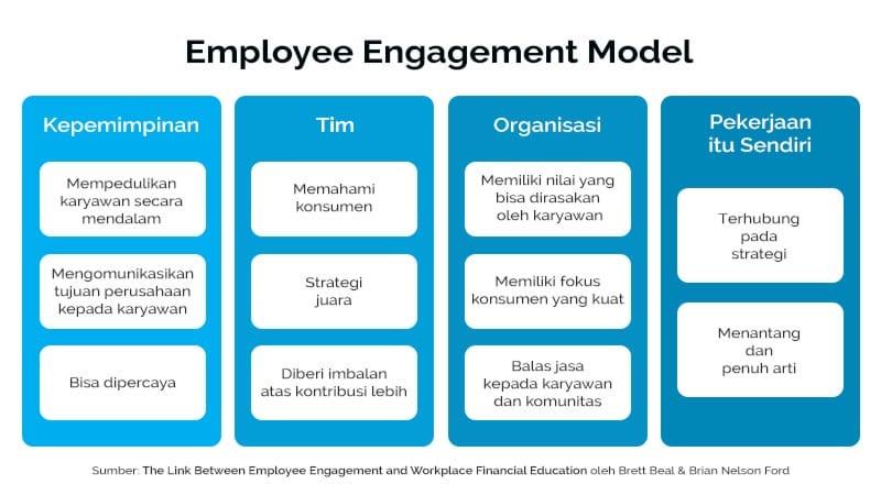 Apakah-Edukasi-Keuangan-di-Tempat-Kerja-5 Tabel Employee Engagement Model