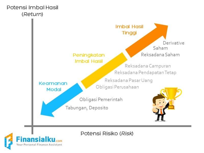 Grafik Imbal Hasil dan Tingkat Risiko Investasi